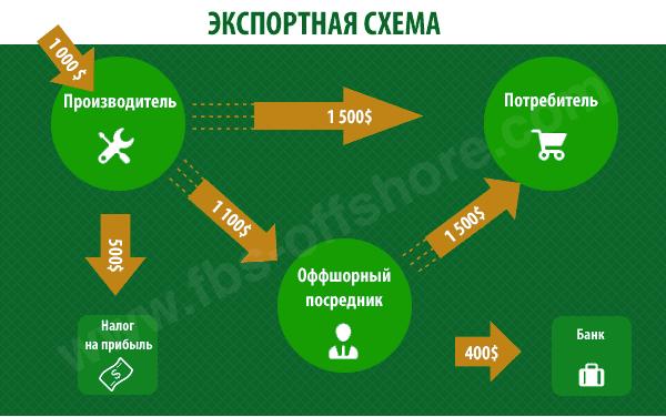 Оптимизация налогов с использованием оффшоров несвоевременная подача декларации по 3 ндфл