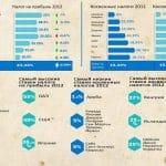 Инфографика. Налоговые ставки