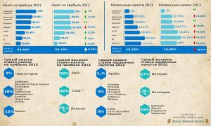 Инфографика. Самые низкие и высокие налоговые ставки в мире