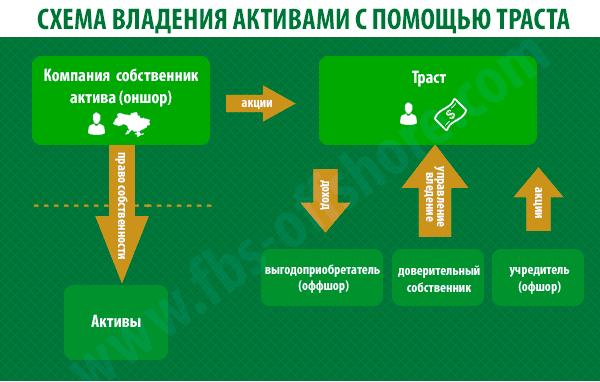 Схема управления активами