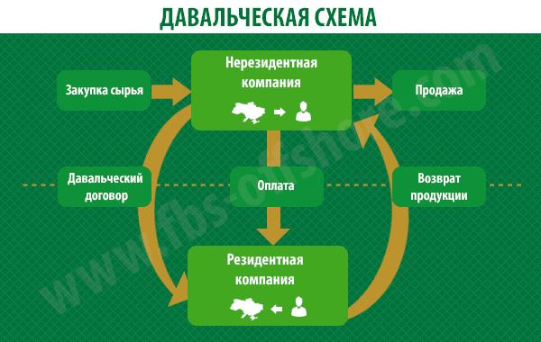 Давальческая схема