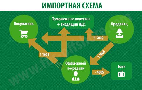 Схема импорта