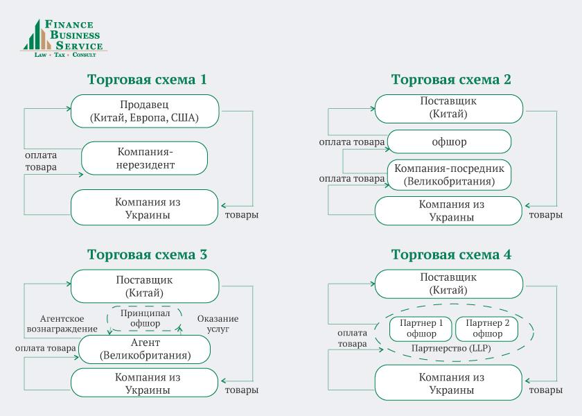 Оптимизация налогов с использованием оффшоров ндфл налоговая декларация объяснение